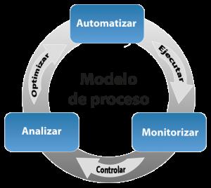 Automatización de procesos - Evotec