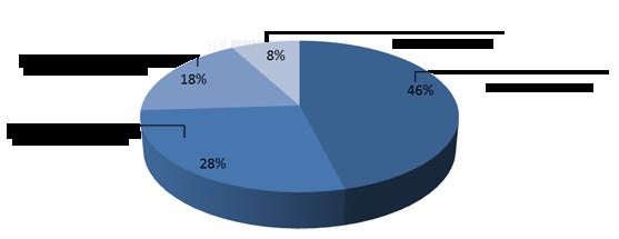 Backup - recuperación datos Evotec